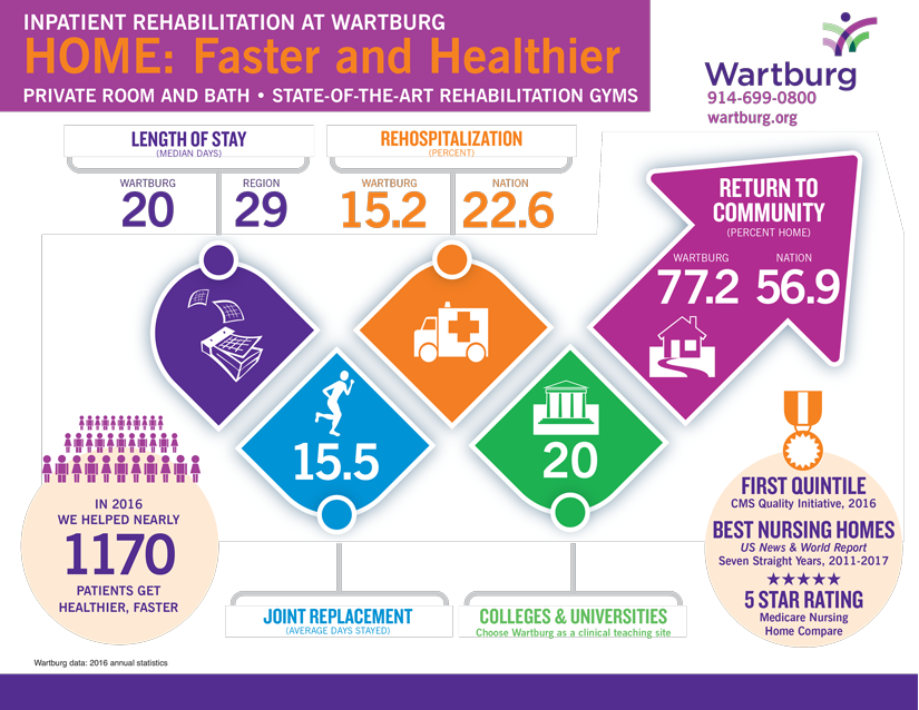 Learn how Wartburg can get you home faster and healthier